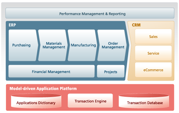Implementing of a crm system for